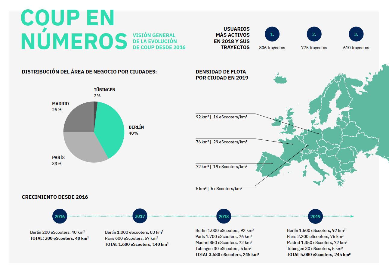 Coup Madrid: Motos eléctricas de alquiler