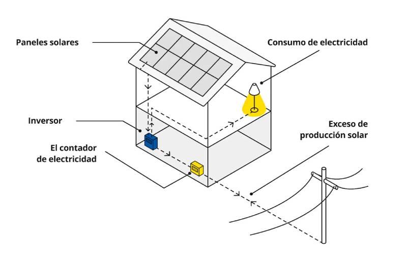 Placas solares de Ikea: todo lo que hay que saber