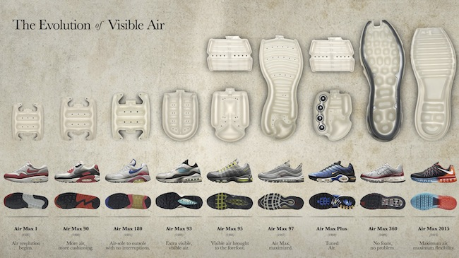release date 832b1 eb53a NIKE AIR MAX. Evolution of visible air